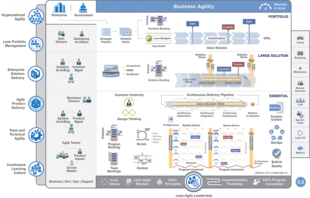 This image has an empty alt attribute; its file name is Scaled-Agile-Framework-_Full_web-1024x657.png